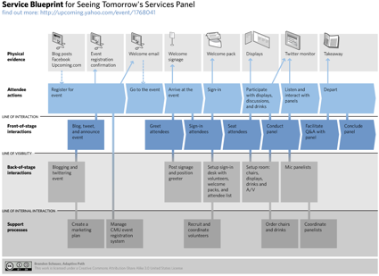 Service Blueprint for Seeing Tomorrows Services Panel